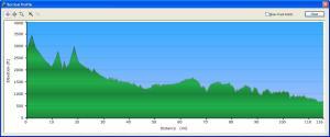 Profile of the 115-mile MMMM Ride from Monterey, Va. to Strasburg, Va.