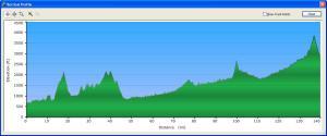 Profile of the Splendor in the Blue Grass 140 mile ride from Strasburg, Va. to Monterey, Va.